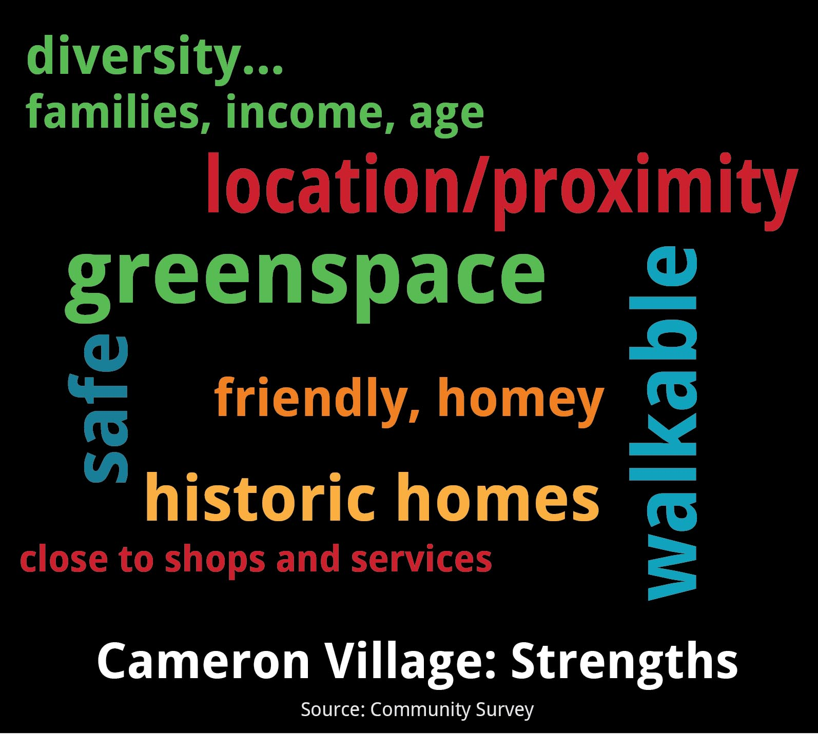 Community Meeting - Cameron Village Strengths
